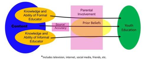 Educational path from content to youth. Content is filtered through the imperfect knowledge and abilities of educators in structured activities or other sources, which may or may not be accurate. Education is heavily influenced by the degree of parental involvement, which may be positive or negative, and is filtered through prior beliefs, which are themselves heavily influenced by parental beliefs. Image by Joe Daniel