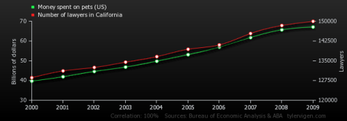 Spurious Correlations. www.tylervigen.com
