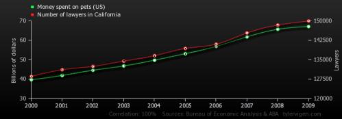 Spurious Correlations. www.tylervigen.com