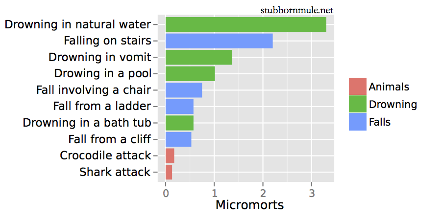 1 micromort = 1/1,000,000 chance of death. I'd be careful in that bathtub, if i were you.